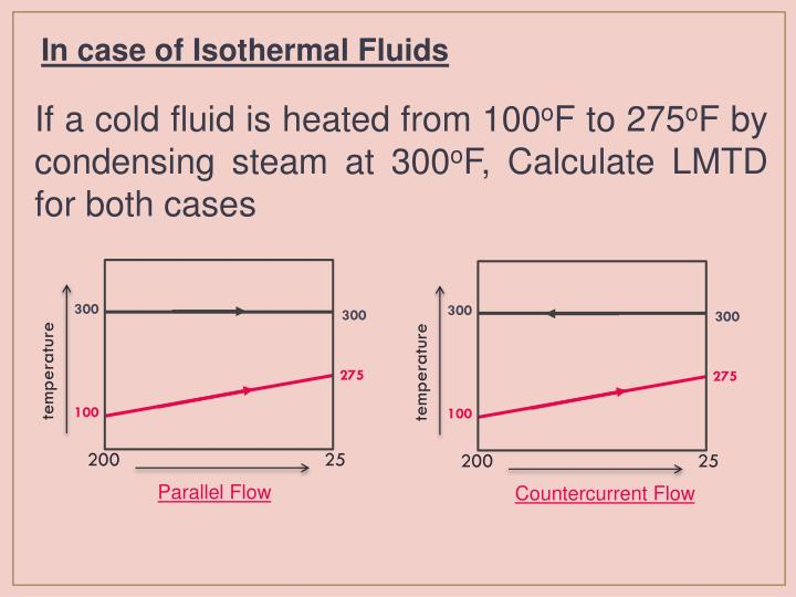In case of Isothermal Fluids