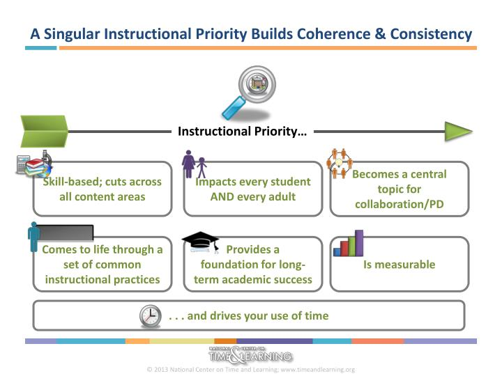 A Singular Instructional Priority Builds Coherence & Consistency