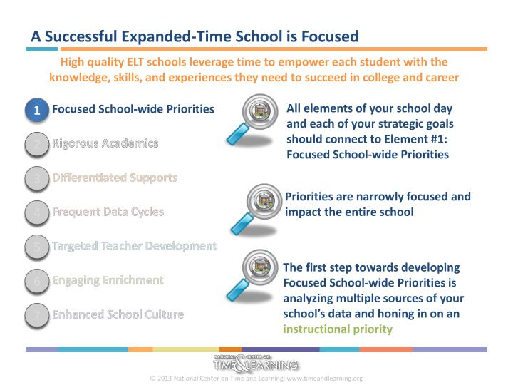 A Successful Expanded-Time School is Focused