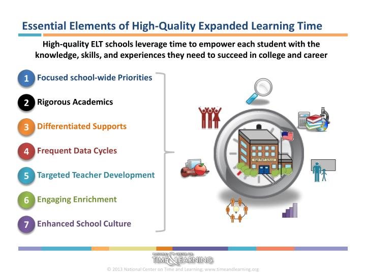 Essential Elements of High-Quality Expanded Learning Time