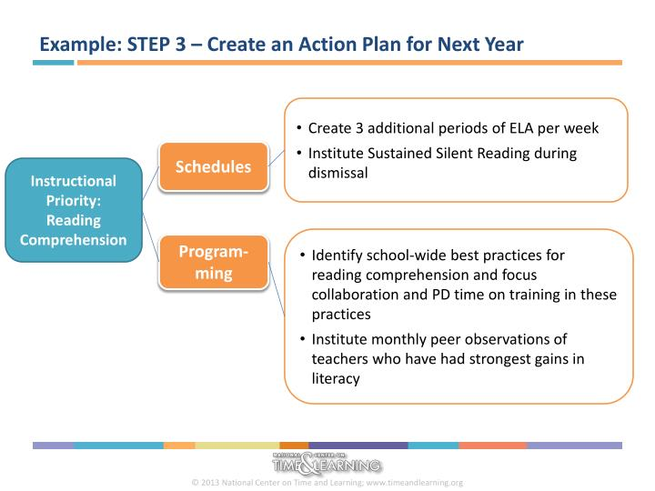 Example: STEP 3 – Create an Action Plan for Next Year