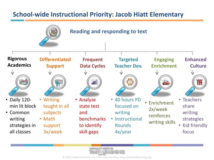 School-wide Instructional Priority: Jacob Hiatt Elementary