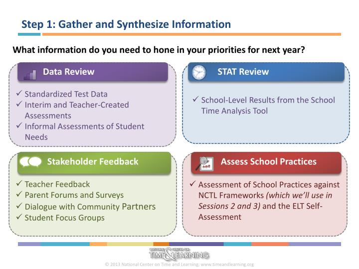 Step 1: Gather and Synthesize Information