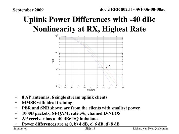 Uplink Power Differences with -40 dBc Nonlinearity at RX, Highest Rate