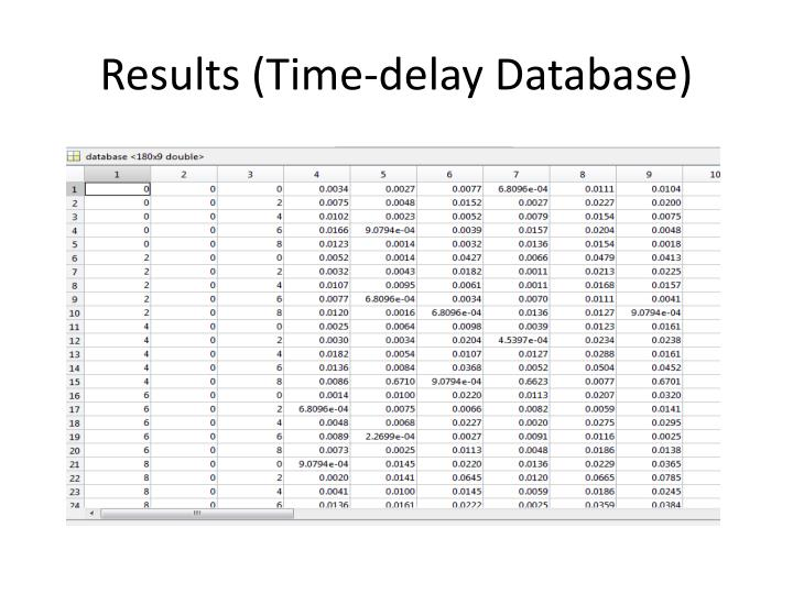 Results (Time-delay Database)