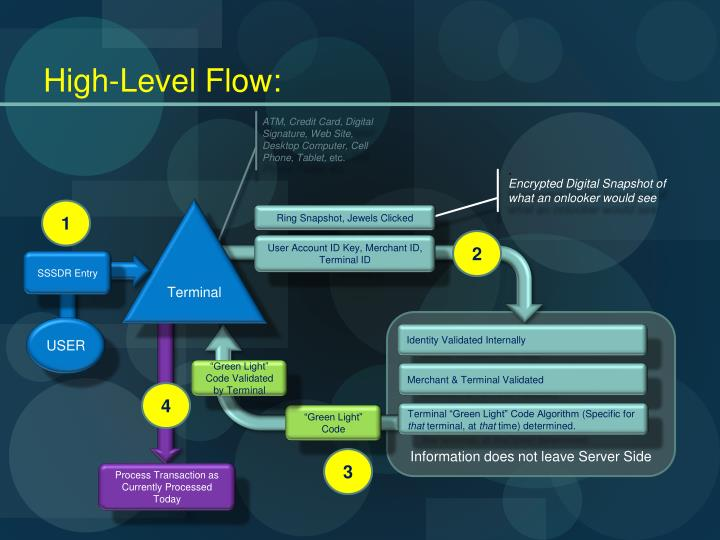 High-Level Flow
