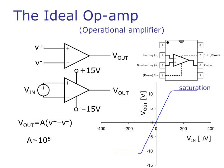 The ideal op amp