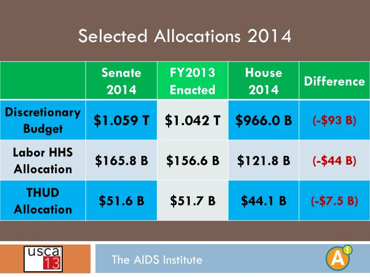 Selected Allocations 2014