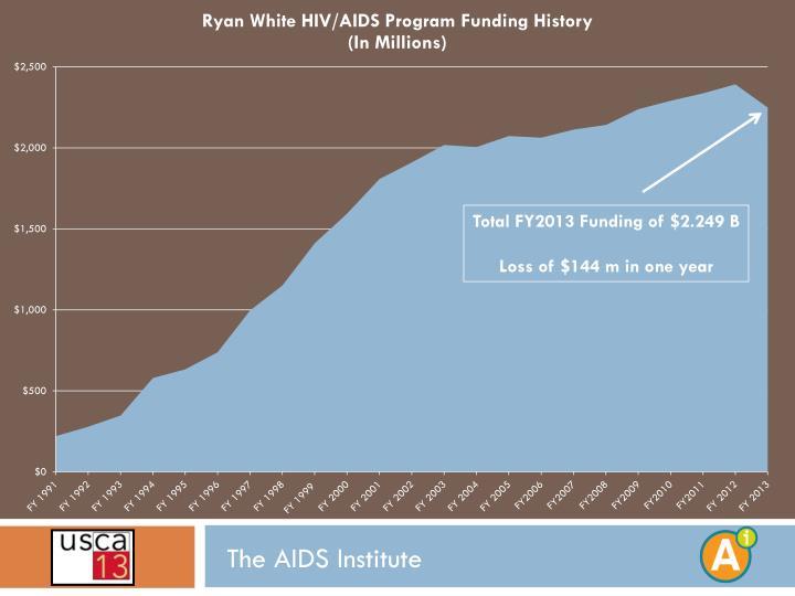 Total FY2013 Funding of $2.249 B