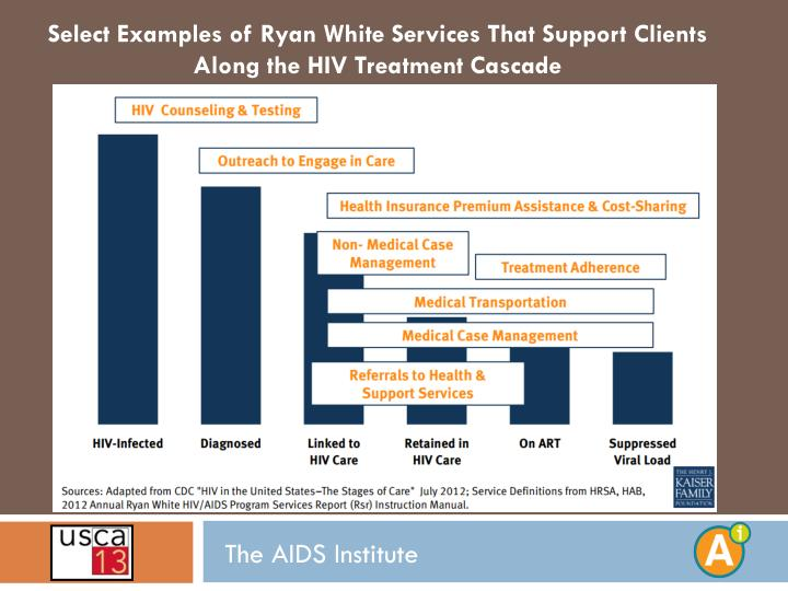 Select Examples of Ryan White Services That Support Clients Along the HIV Treatment Cascade
