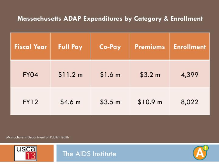 Massachusetts ADAP Expenditures by Category & Enrollment
