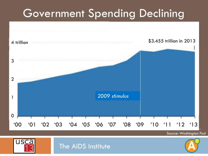 Government Spending Declining