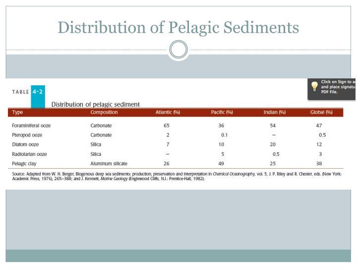 Distribution of Pelagic Sediments