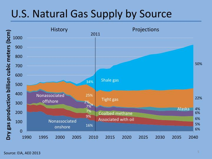 U.S. Natural Gas Supply by Source