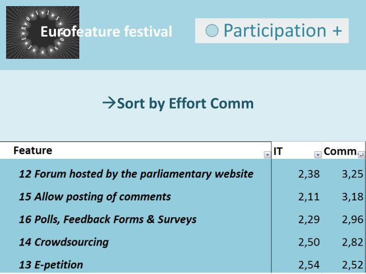 Eurofeature festival