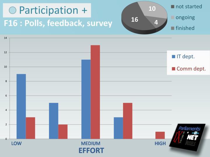 F16 : Polls, feedback,
