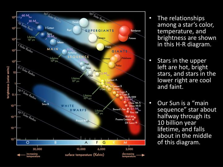 The relationships among a star's color, temperature, and brightness are shown in this H-R diagram.