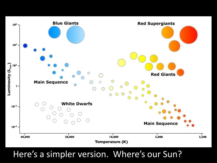 Here's a simpler version.  Where's our Sun?