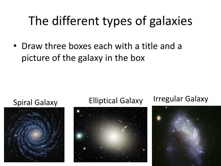 The different types of galaxies