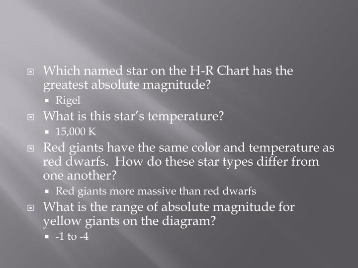 Which named star on the H-R Chart has the greatest absolute magnitude?