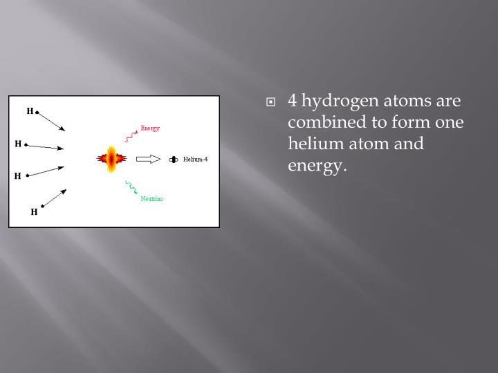 4 hydrogen atoms are combined to form one helium atom