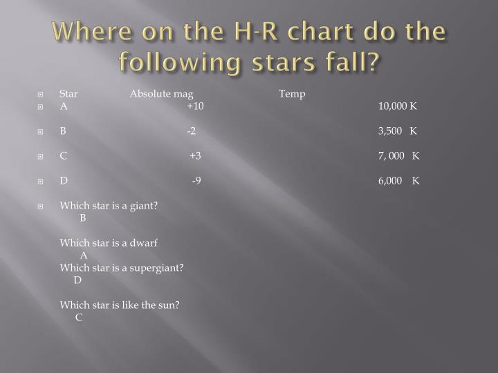 Where on the H-R chart do the following stars fall?