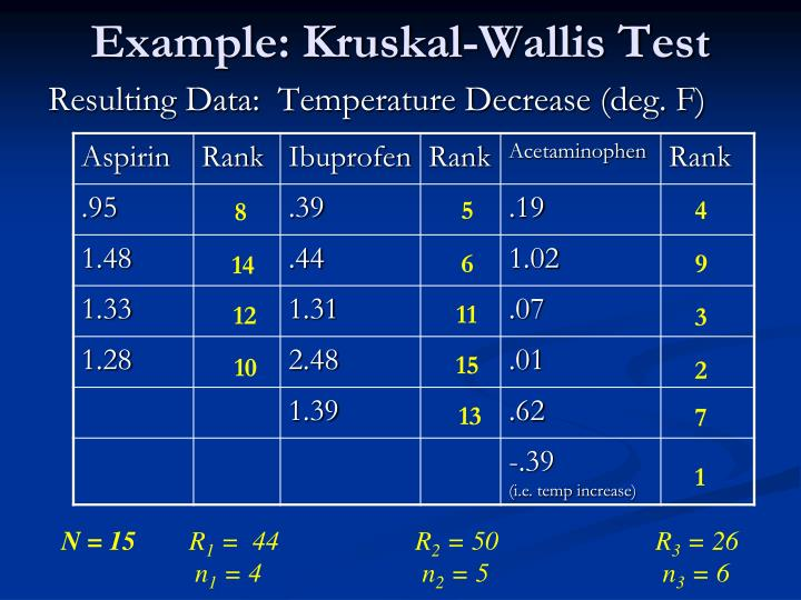 Example: Kruskal-Wallis Test