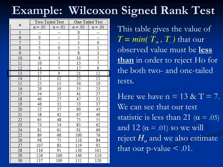 Example:  Wilcoxon Signed Rank Test