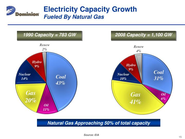 Electricity Capacity Growth