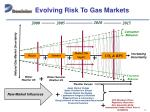 evolving risk to gas markets
