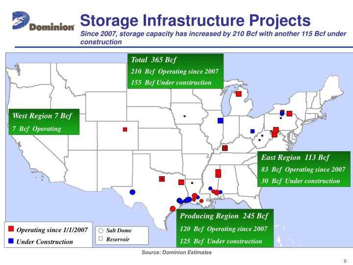 Storage Infrastructure Projects