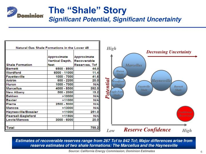 """The """"Shale"""" Story"""