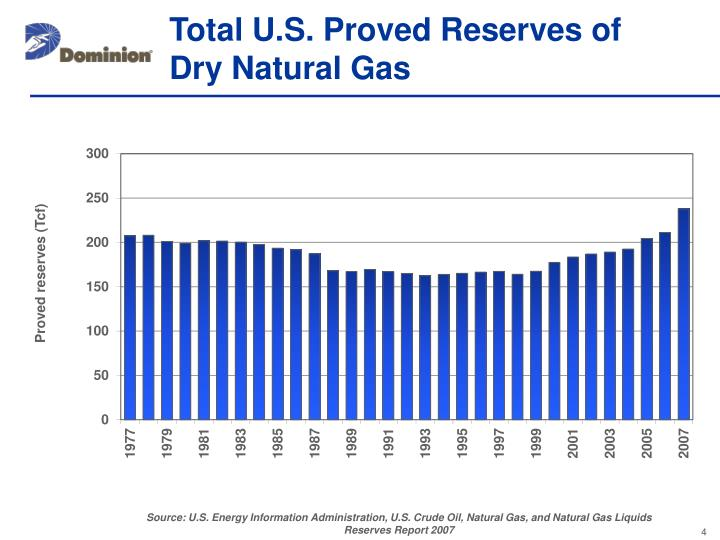 Total U.S. Proved Reserves of  Dry Natural Gas