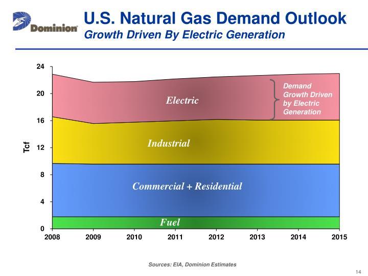 U.S. Natural Gas Demand Outlook