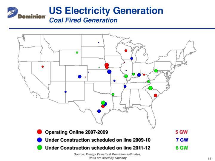 US Electricity Generation