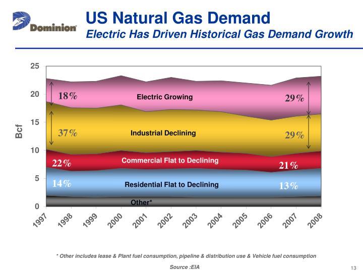 US Natural Gas Demand