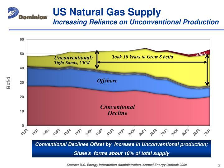 US Natural Gas Supply