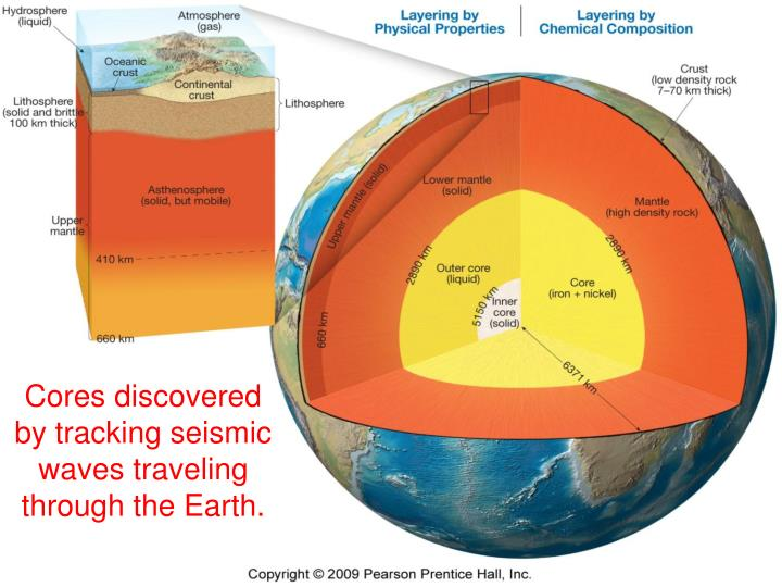 Cores discovered by tracking seismic waves traveling through the Earth.