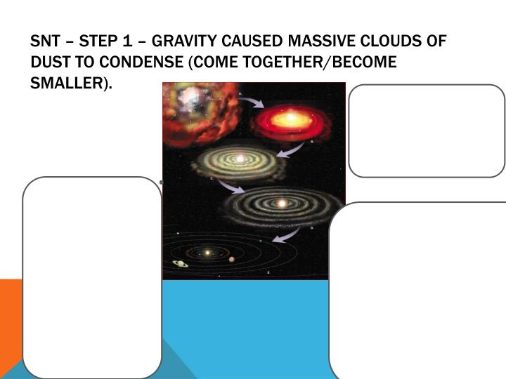 SNT – Step 1 – Gravity caused massive clouds of dust to condense (come together/become smaller).