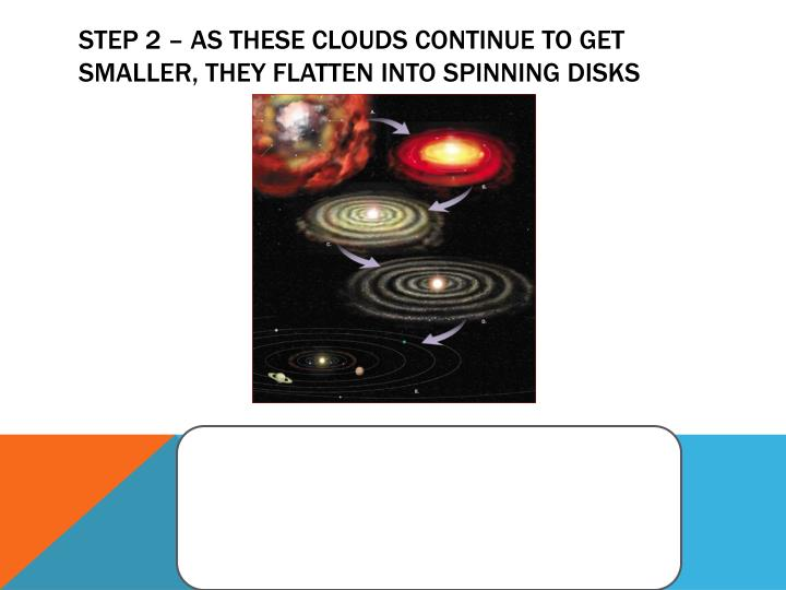 Step 2 – As these clouds continue to get smaller, they flatten into spinning disks