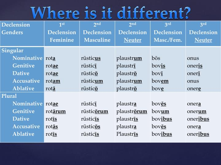 Where is it different?