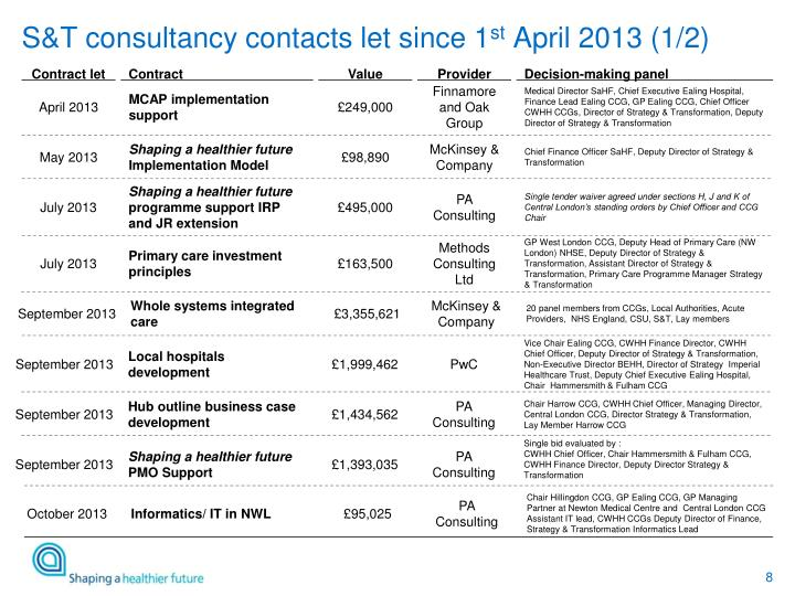 S&T consultancy contacts let since 1