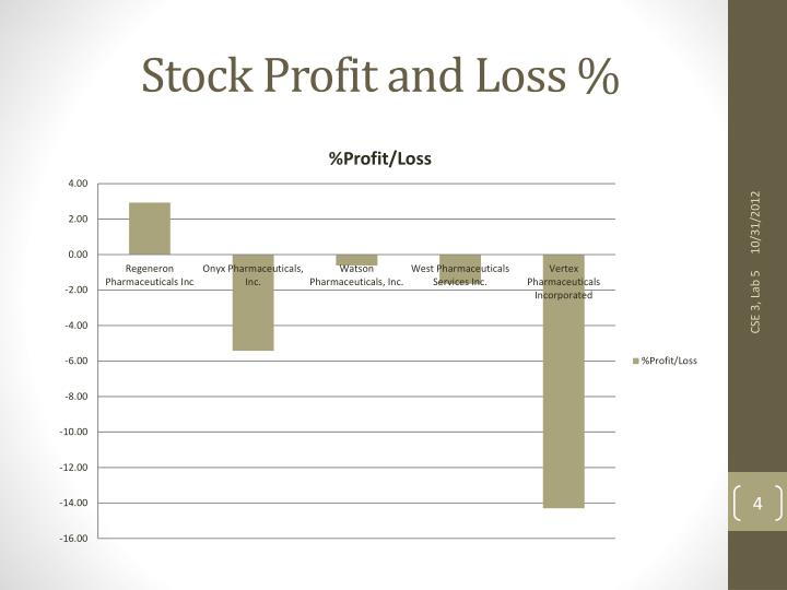 Stock Profit and Loss %