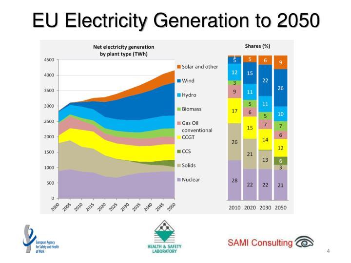 EU Electricity Generation to 2050