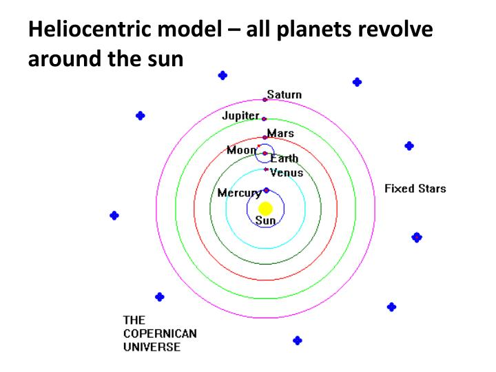Heliocentric model – all planets revolve around the sun
