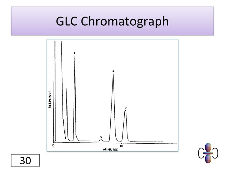 GLC Chromatograph