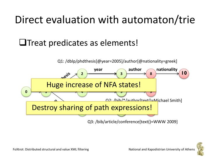 Direct evaluation with automaton/