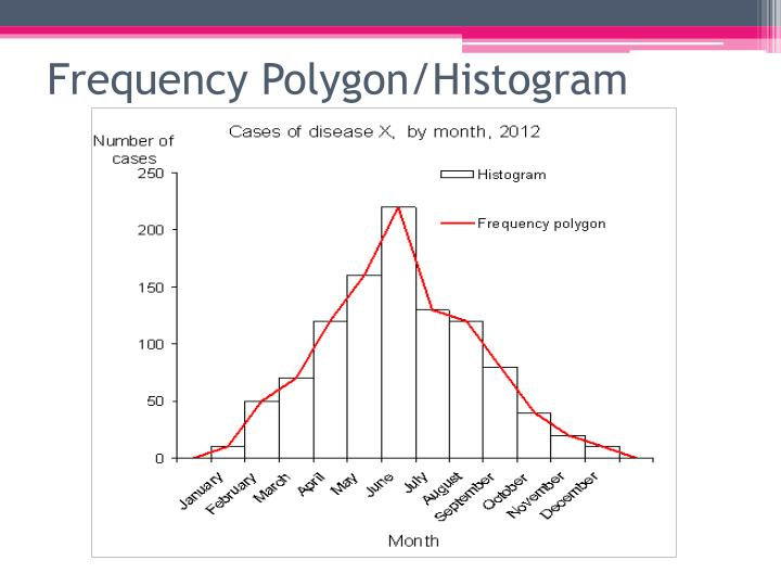 Frequency Polygon/Histogram