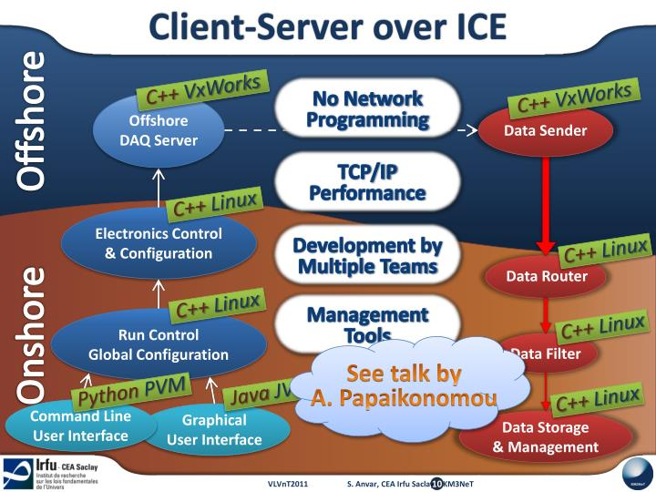 Client-Server over ICE