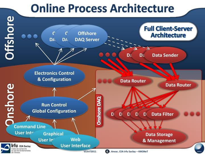 Online Process Architecture